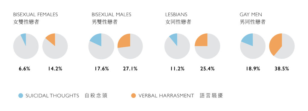 By The Numbers:the State Of Lgbt+ Rights 07 Harassment & Mental Health